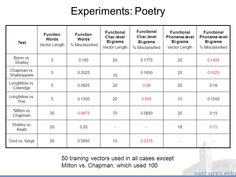 26 Experiments: Poetry Test Function Words Vector Length Function Words % Misclassified Functional Char.-level Bi-grams Vector Length Functional Char.-level Bi-grams % Misclassified Functional Phoneme-level Bi-grams Vector Length Functional Phoneme-level Bi-grams % Misclassified Byron vs.