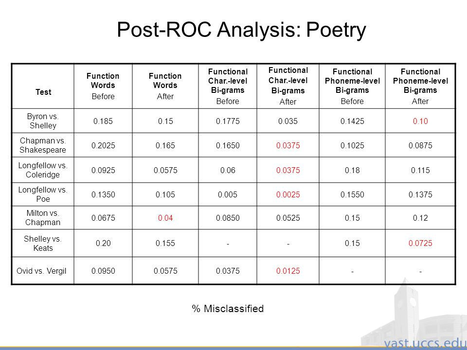 29 Post-ROC Analysis: Poetry Test Function Words Before Function Words After Functional Char.-level Bi-grams Before Functional Char.-level Bi-grams After Functional Phoneme-level Bi-grams Before Functional Phoneme-level Bi-grams After Byron vs.