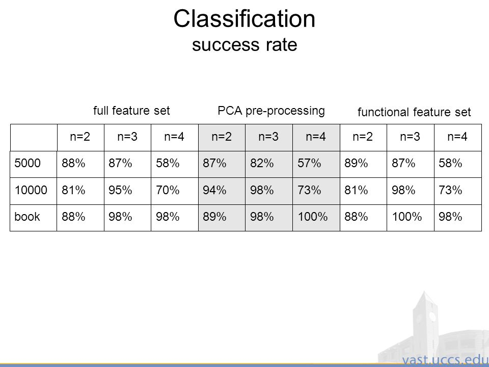 38 Classification success rate full feature setPCA pre-processing functional feature set n=2n=3n=4n=2n=3n=4n=2n=3n= %87%58%87%82%57%89%87%58% %95%70%94%98%73%81%98%73% book88%98% 89%98%100%88%100%98%