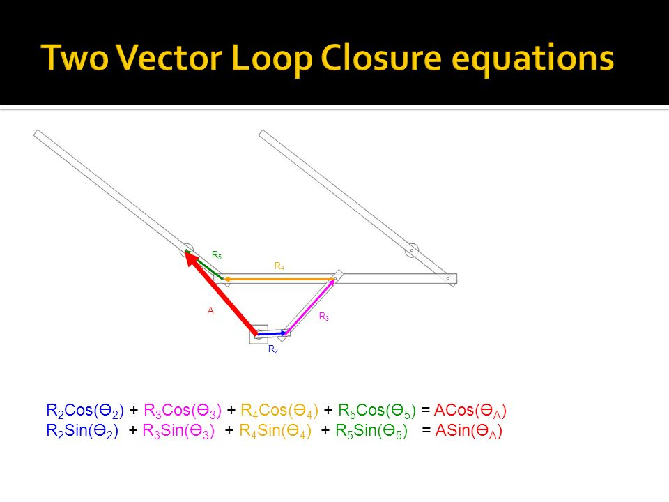 Two Vector Loop Closure equations R 2 Cos(Ө 2 ) + R 3 Cos(Ө 3 ) + R 4 Cos(Ө 4 ) + R 5 Cos(Ө 5 ) = ACos(Ө A ) R 2 Sin(Ө 2 ) + R 3 Sin(Ө 3 ) + R 4 Sin(Ө