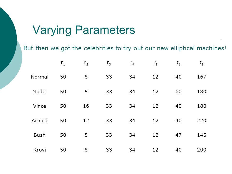 Varying Parameters r1r1 r2r2 r3r3 r4r4 r5r5 t1t1 t5t5 Normal50833341240167 Model50533341260180 Vince501633341240180 Arnold501233341240220 Bush50833341