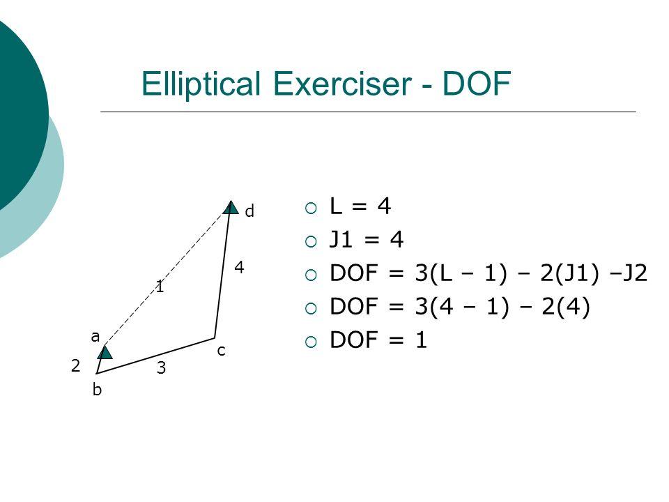 Elliptical Exerciser - DOF L = 4 J1 = 4 DOF = 3(L – 1) – 2(J1) –J2 DOF = 3(4 – 1) – 2(4) DOF = 1 2 1 3 a 4 c b d