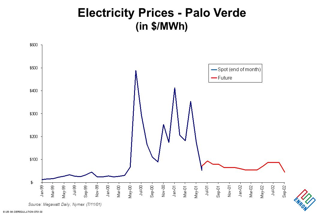 © UB-SK-DEREGULATION-0701-30 Electricity Prices - Palo Verde (in $/MWh) Spot (end of month) Future Source: Megawatt Daily, Nymex (7/11/01)
