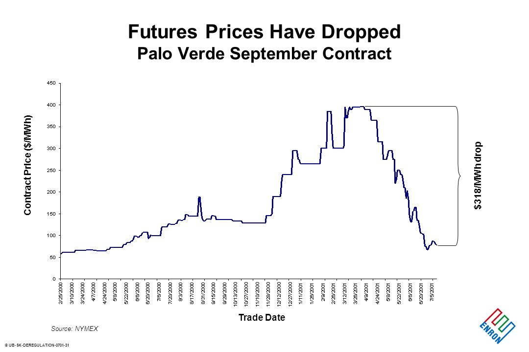 © UB-SK-DEREGULATION-0701-31 Futures Prices Have Dropped Palo Verde September Contract Trade Date Contract Price ($/MWh) $318/MWh drop Source: NYMEX
