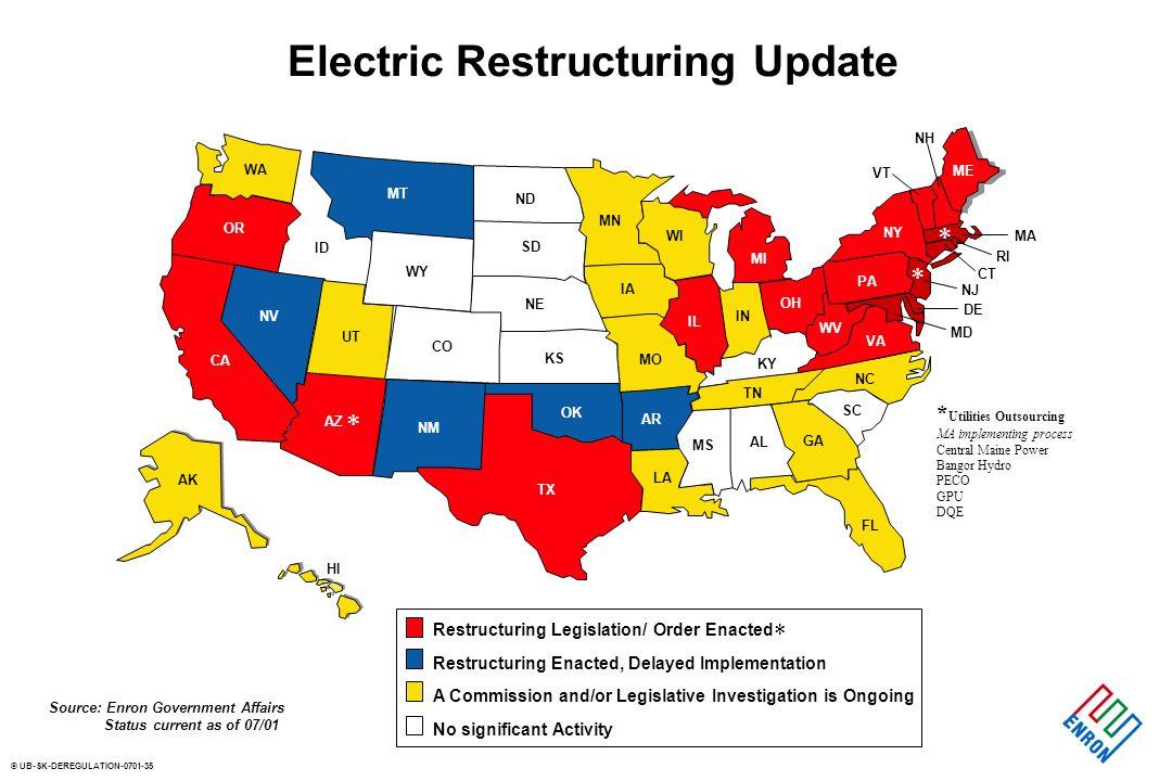 © UB-SK-DEREGULATION-0701-35 Electric Restructuring Update TX OK NM AZ CA NV UT CO KS OR WA ID MT WY ND SD NE MN WI IA MO IL IN OH AR LA MS AL GA TN K