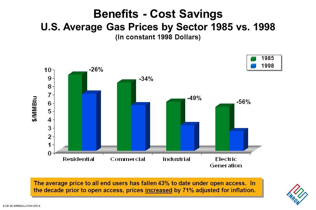 © UB-SK-DEREGULATION-0701-7 Benefits - Cost Savings City Gate Gas Prices U.S.