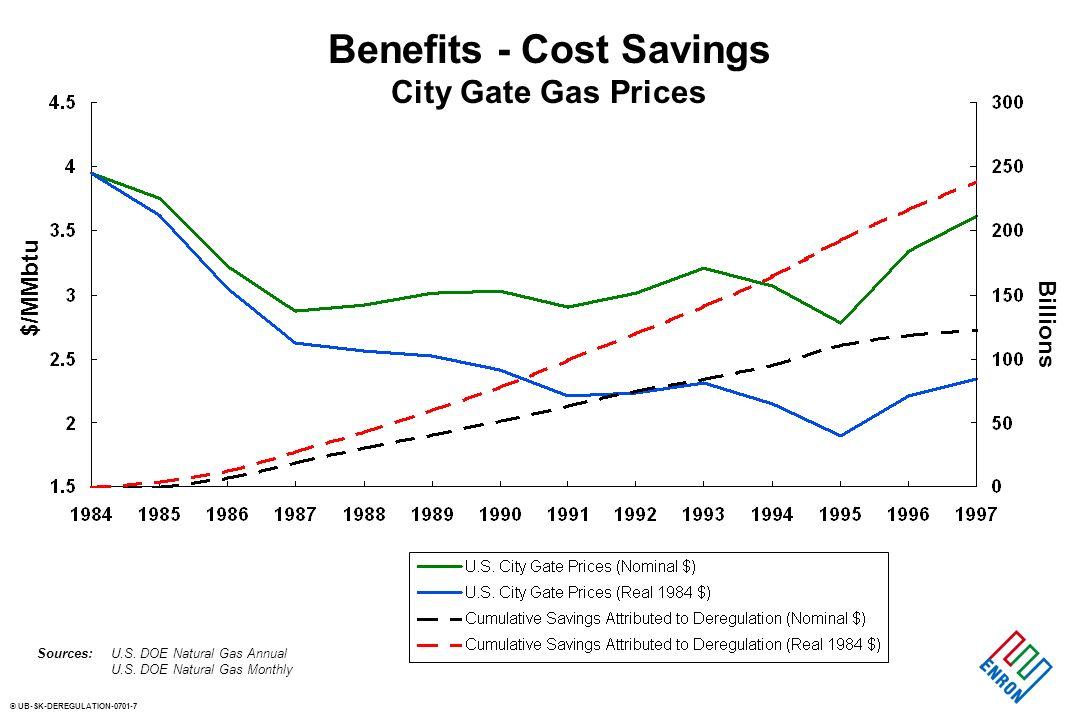 © UB-SK-DEREGULATION-0701-7 Benefits - Cost Savings City Gate Gas Prices U.S. DOE Natural Gas Annual U.S. DOE Natural Gas Monthly Sources: $/MMbtu Bil