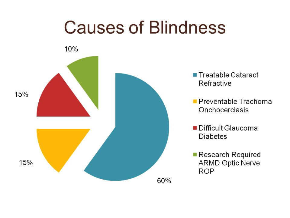 Causes of Blindness 60% 10% 15%