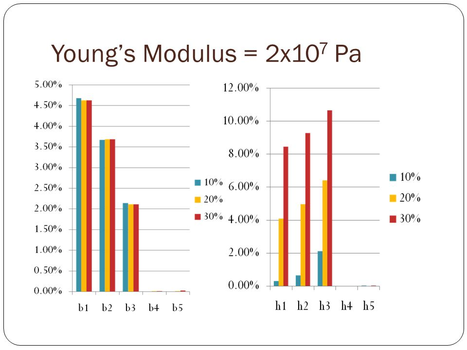 Youngs Modulus = 2x10 7 Pa