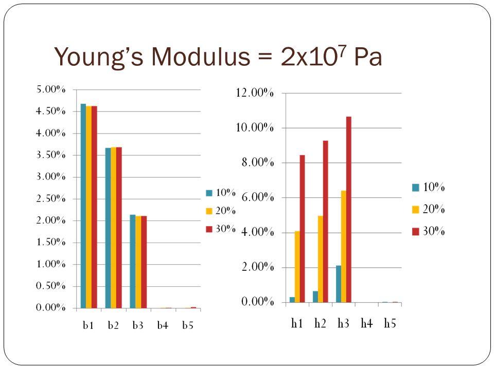 Youngs Modulus = 2x10 7 Pa