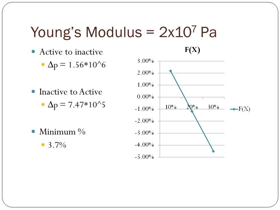 Active to inactive p = 1.56*10^6 Inactive to Active p = 7.47*10^5 Minimum % 3.7%