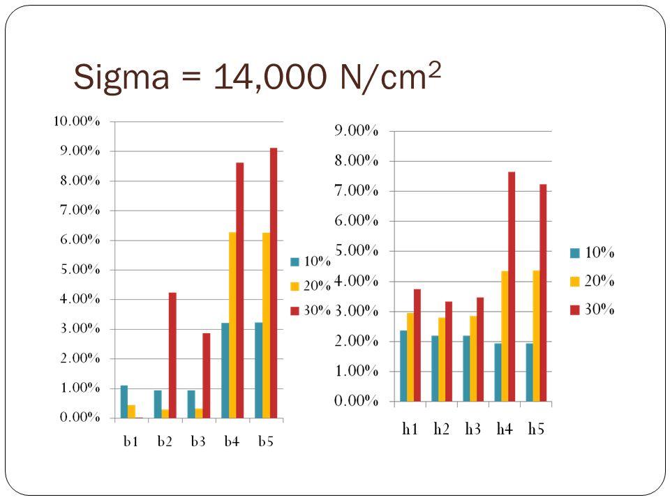Sigma = 14,000 N/cm 2