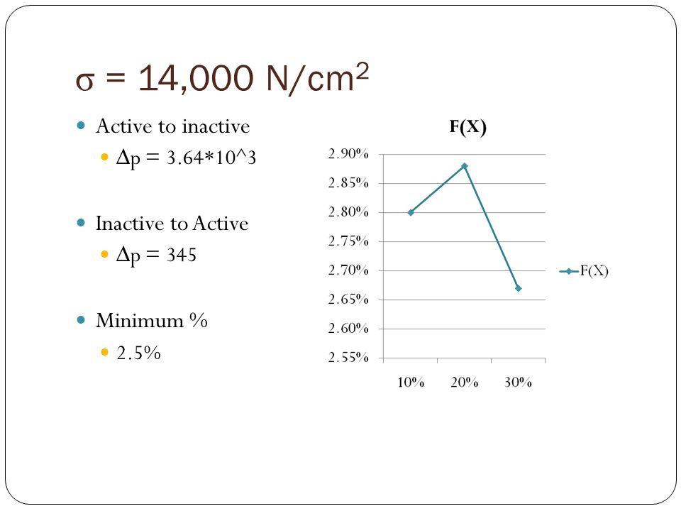 σ = 14,000 N/cm 2 Active to inactive p = 3.64*10^3 Inactive to Active p = 345 Minimum % 2.5%