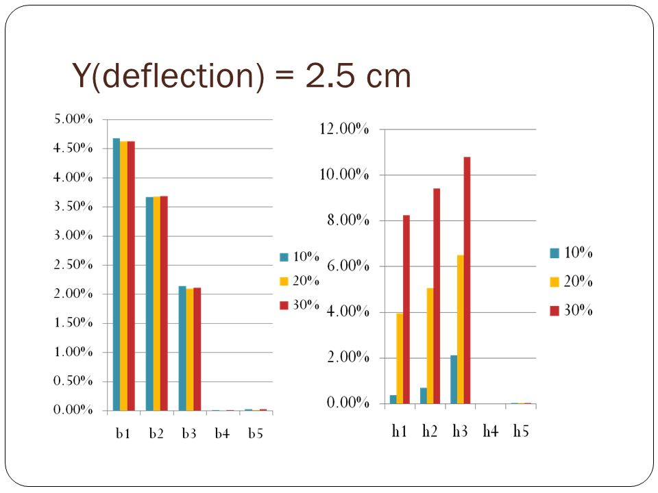 Y(deflection) = 2.5 cm