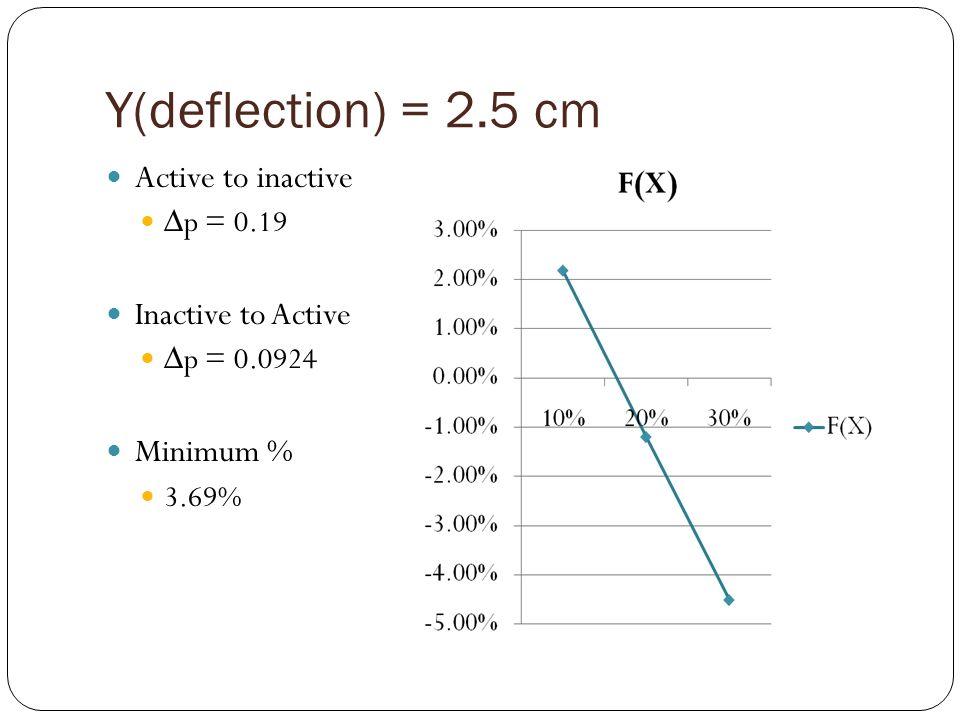 Active to inactive p = 0.19 Inactive to Active p = 0.0924 Minimum % 3.69%