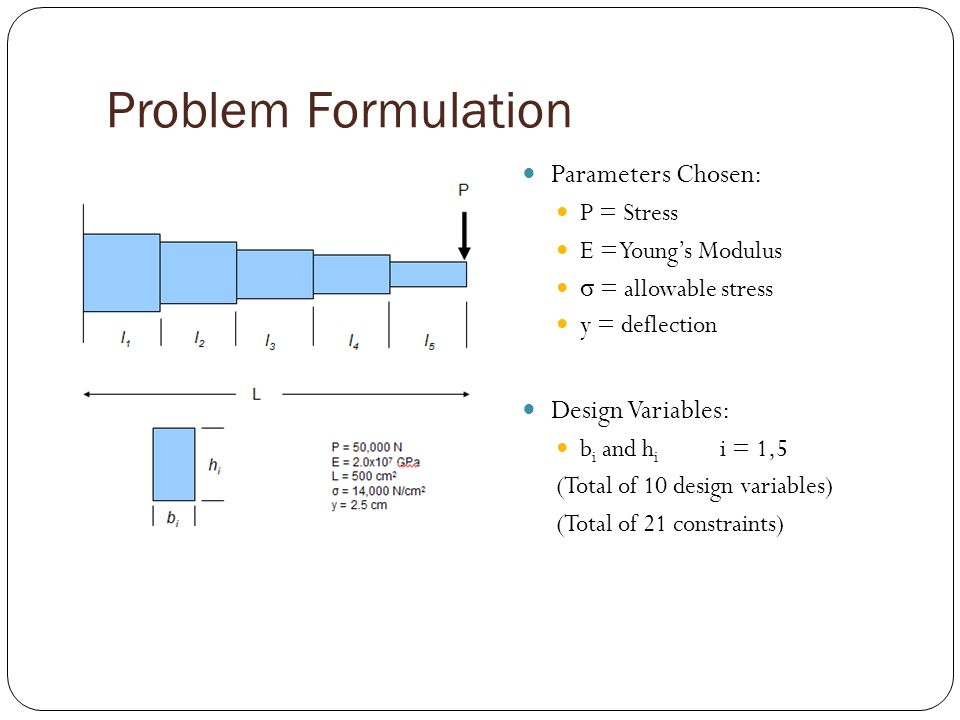 Problem Formulation Parameters Chosen: P = Stress E = Youngs Modulus σ = allowable stress y = deflection Design Variables: b i and h i i = 1,5 (Total