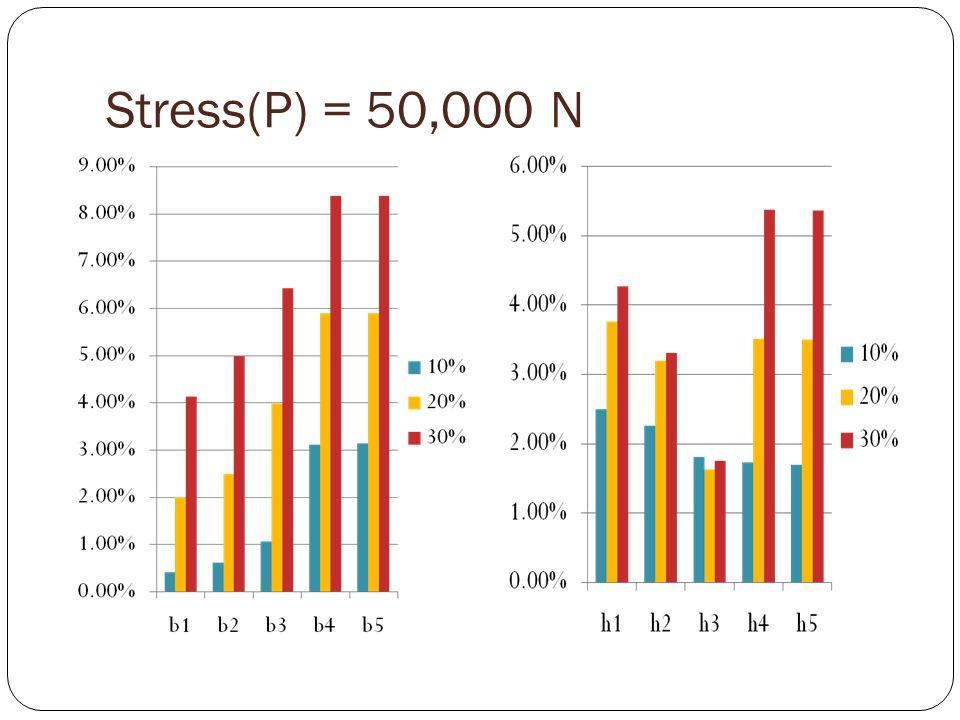 Stress(P) = 50,000 N
