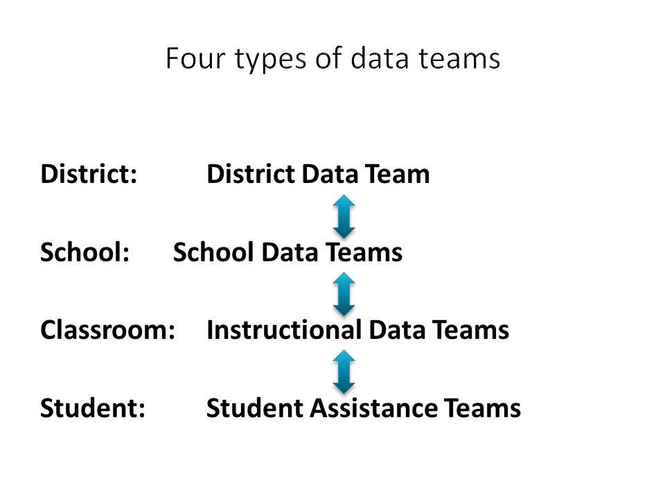 District: District Data Team School:School Data Teams Classroom:Instructional Data Teams Student: Student Assistance Teams
