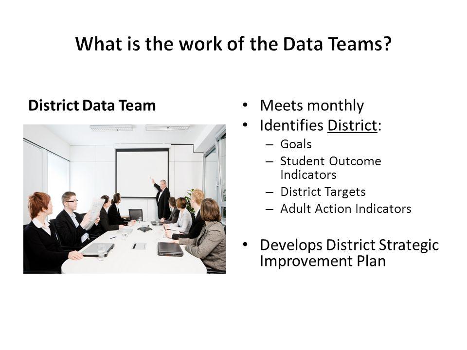 District Data Team Meets monthly Identifies District: – Goals – Student Outcome Indicators – District Targets – Adult Action Indicators Develops Distr