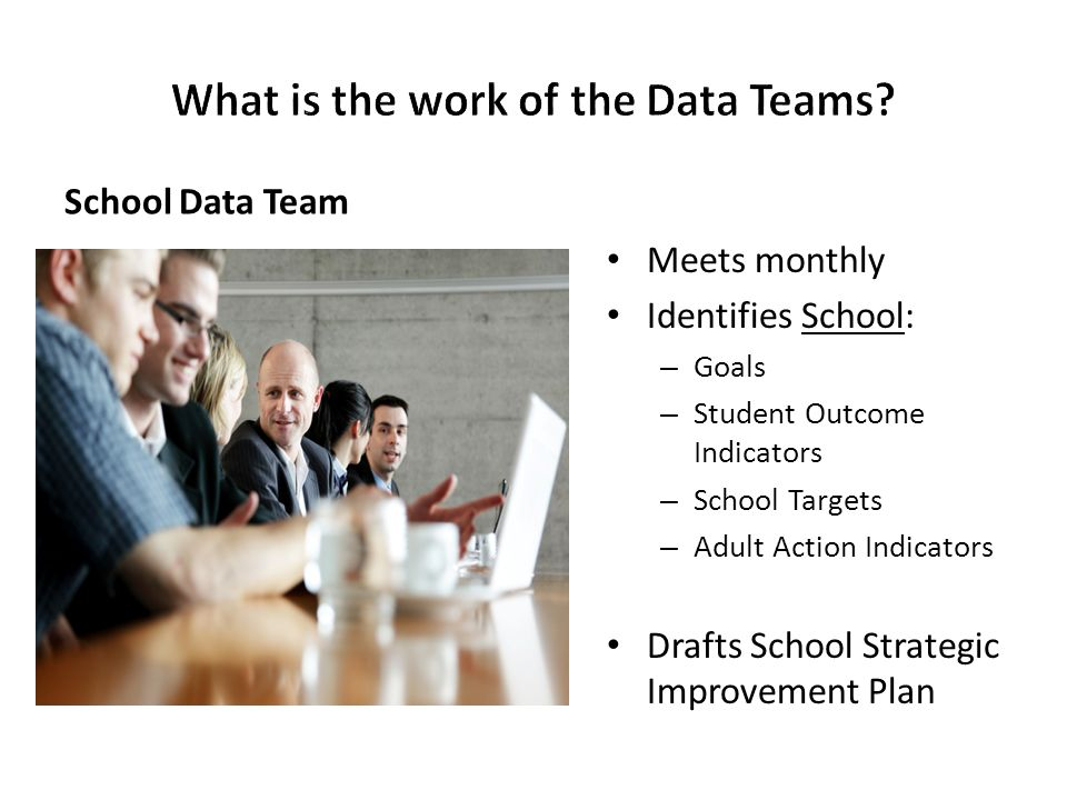 School Data Team Meets monthly Identifies School: – Goals – Student Outcome Indicators – School Targets – Adult Action Indicators Drafts School Strate