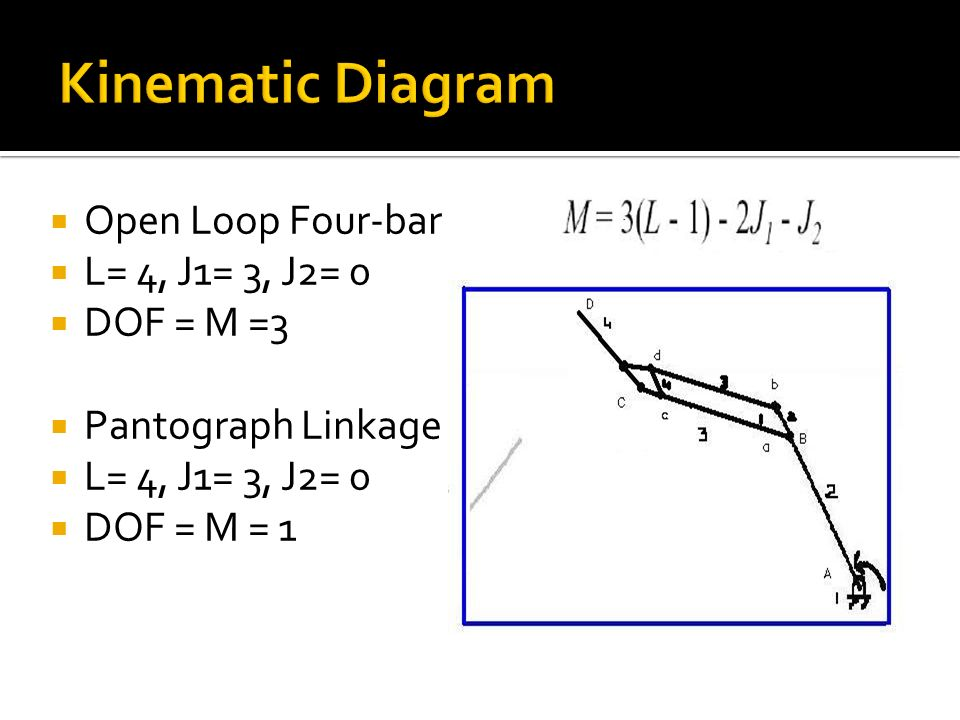 Open Loop Four-bar L= 4, J1= 3, J2= 0 DOF = M =3 Pantograph Linkage L= 4, J1= 3, J2= 0 DOF = M = 1