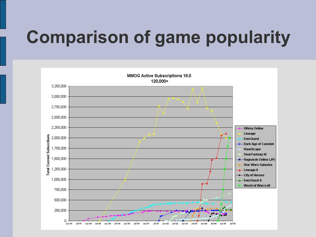Comparison of game popularity