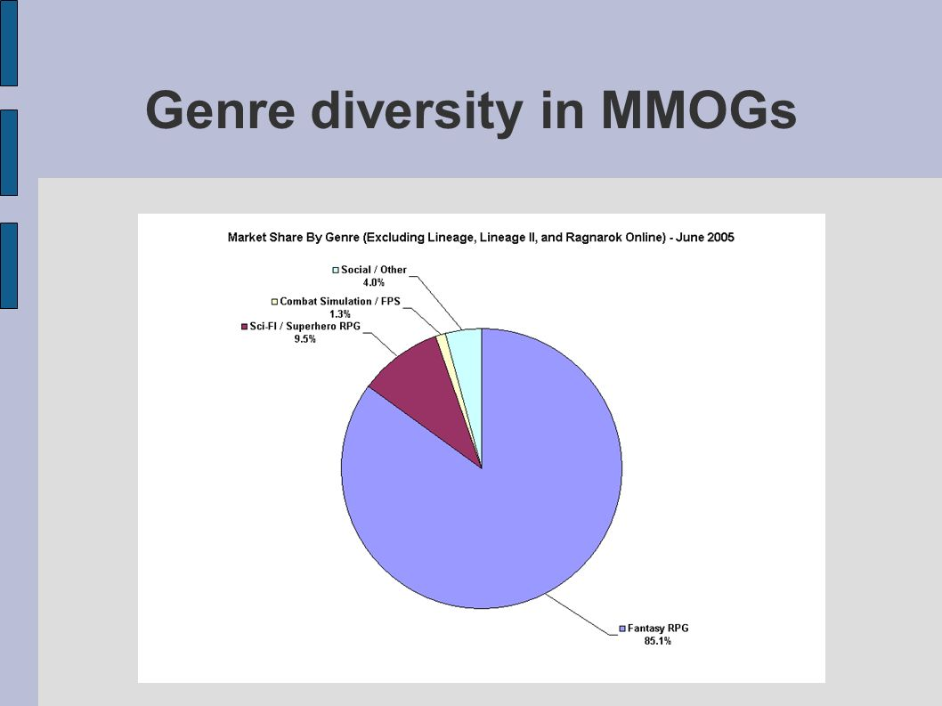 Genre diversity in MMOGs