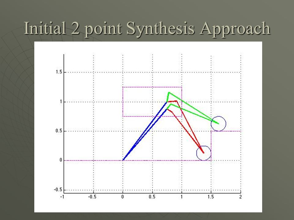 Initial 2 point Synthesis Approach