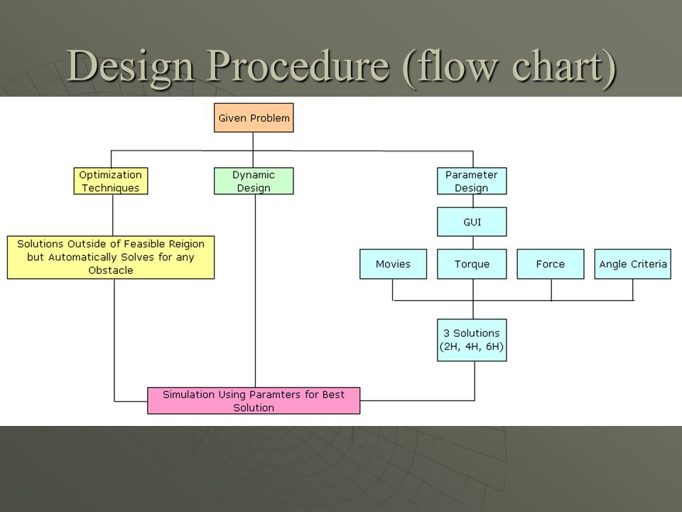 Design Procedure (flow chart)