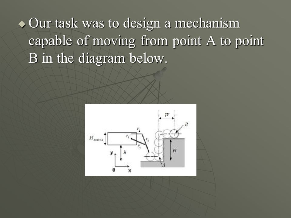 Next iteration From this point, a GUI was created in MATLAB to display the path of any given 4-bar mechanism.