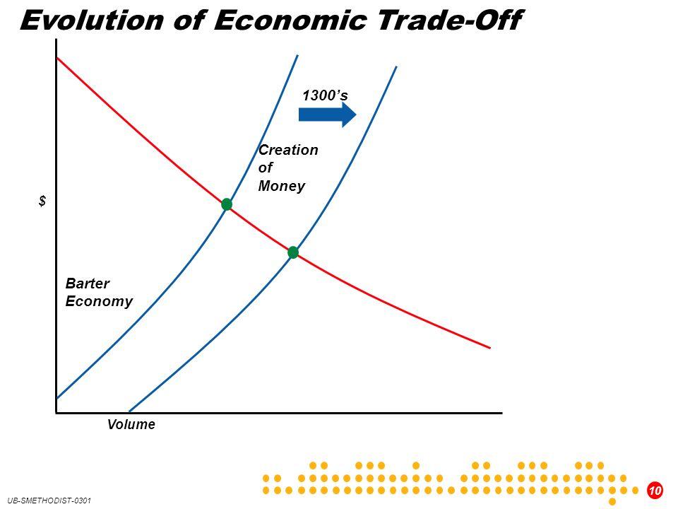 10 UB-SMETHODIST-0301 Barter Economy Creation of Money Evolution of Economic Trade-Off 1300s $ Volume