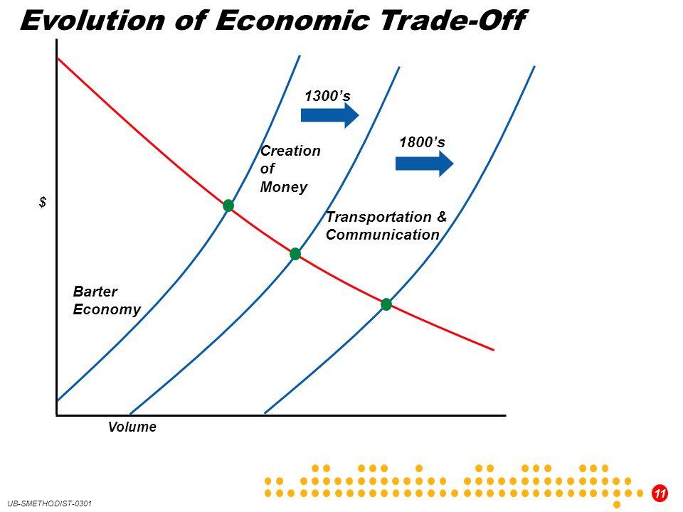 11 UB-SMETHODIST-0301 Barter Economy Creation of Money Transportation & Communication Evolution of Economic Trade-Off 1300s 1800s $ Volume