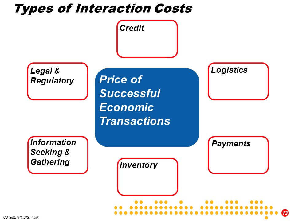 13 UB-SMETHODIST-0301 Types of Interaction Costs Price of Successful Economic Transactions Legal & Regulatory Information Seeking & Gathering Inventory Payments Logistics Credit