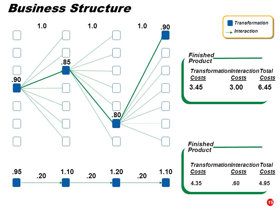 Business Structure Transformation Costs Interaction Costs Total Costs Finished Product Finished Product Transformation Interaction Transformation Costs Interaction Costs Total Costs