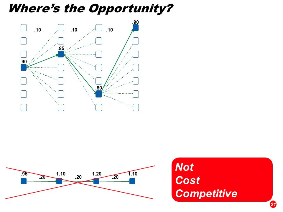 Wheres the Opportunity Not Cost Competitive