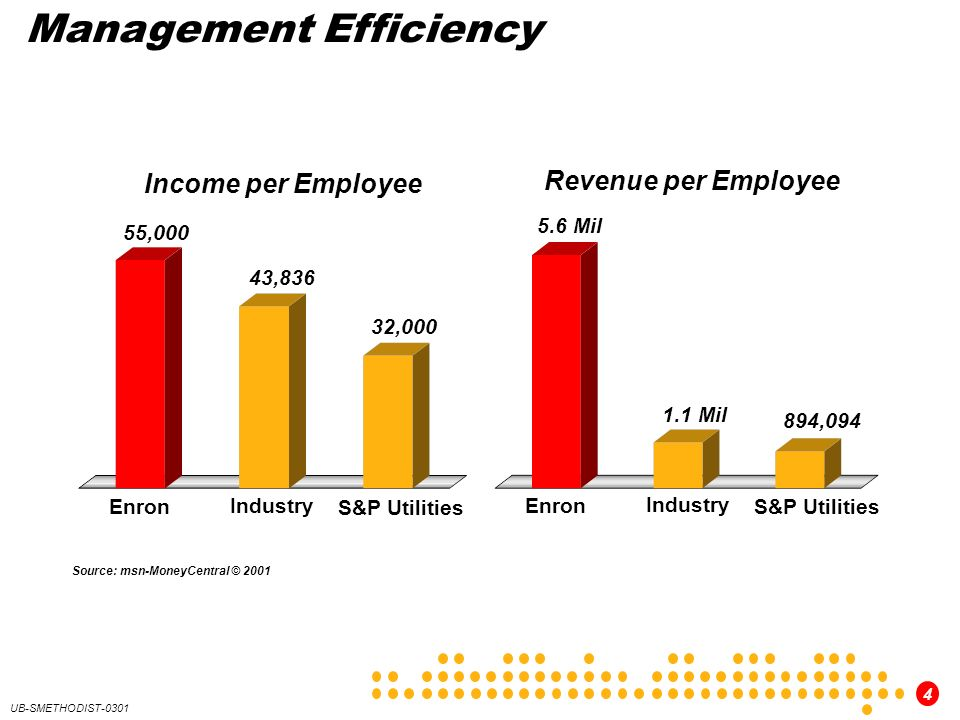 4 UB-SMETHODIST-0301 Management Efficiency Source: msn-MoneyCentral © ,000 32,000 43, Mil 894, Mil Income per Employee Revenue per Employee Enron Industry S&P Utilities Enron Industry S&P Utilities