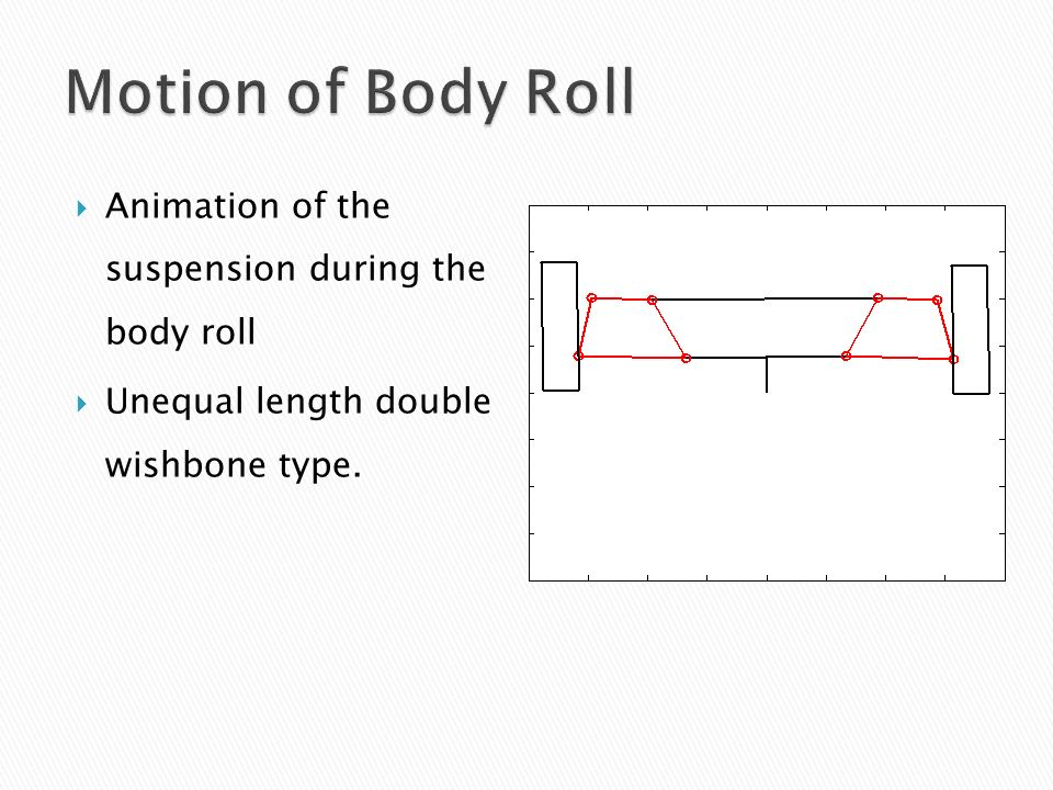 Animation of the suspension during the body roll Unequal length double wishbone type.
