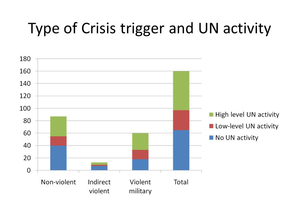 Type of Crisis trigger and UN activity