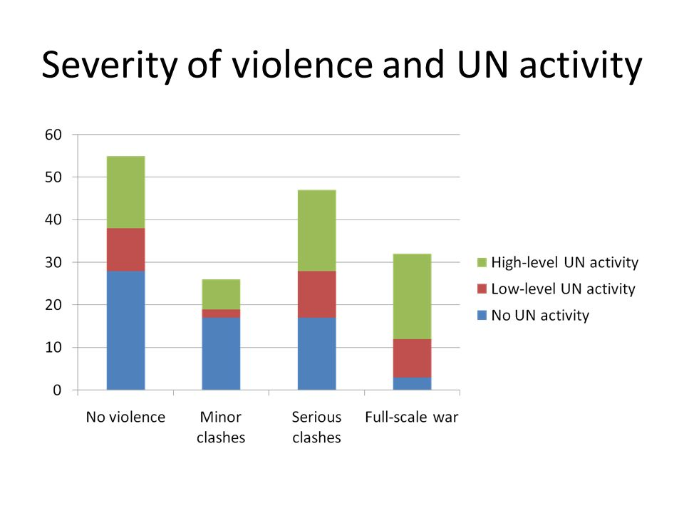 Severity of violence and UN activity