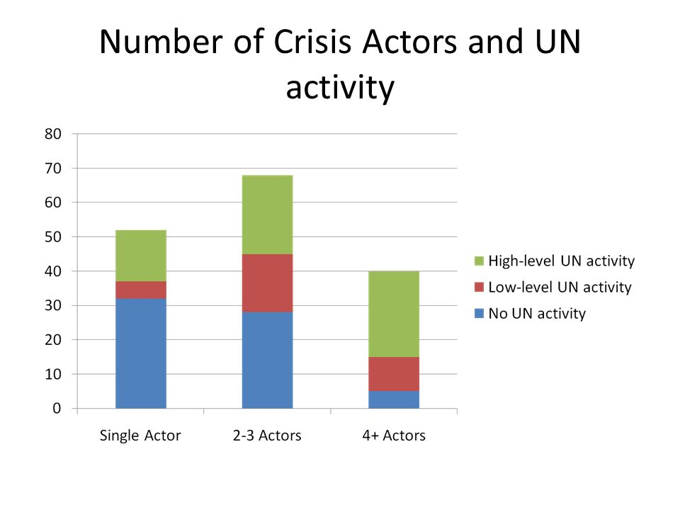 Number of Crisis Actors and UN activity
