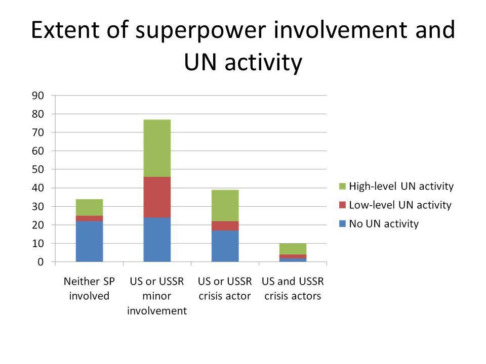 Extent of superpower involvement and UN activity