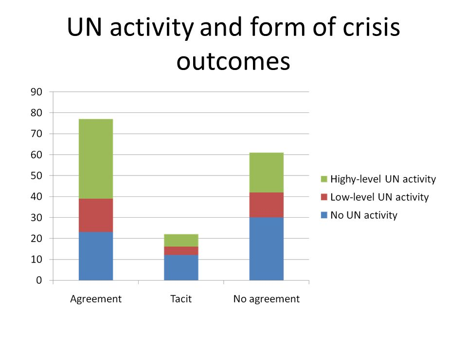 UN activity and form of crisis outcomes