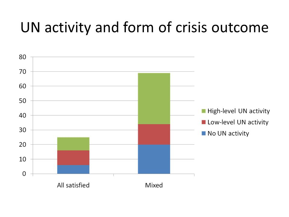 UN activity and form of crisis outcome