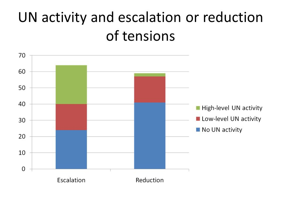 UN activity and escalation or reduction of tensions
