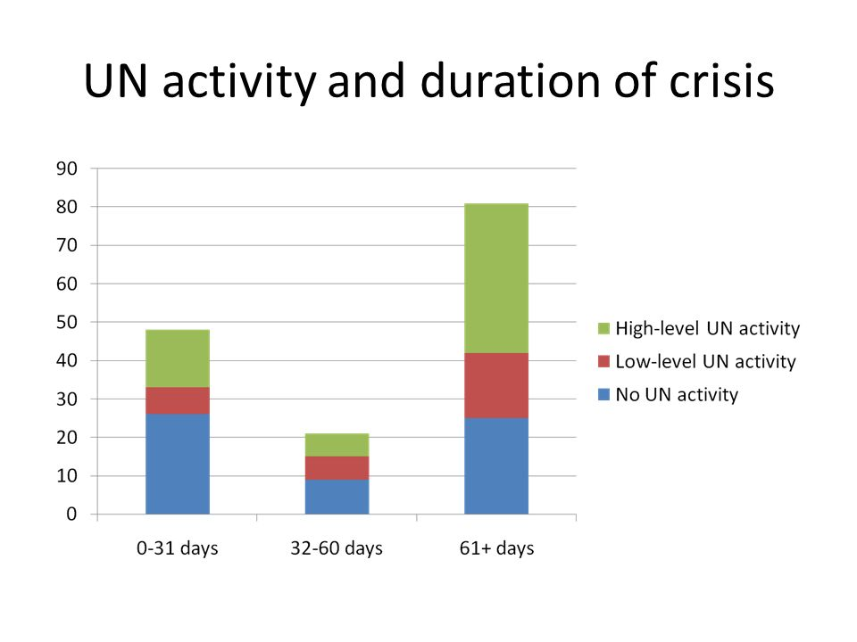 UN activity and duration of crisis