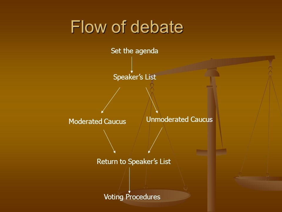 Flow of debate Speakers List Moderated Caucus Unmoderated Caucus Return to Speakers List Voting Procedures Set the agenda