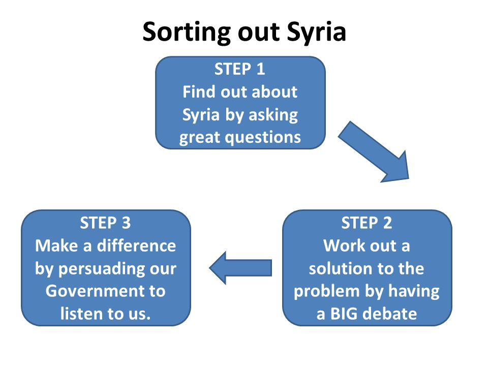 Sorting out Syria STEP 1 Find out about Syria by asking great questions STEP 3 Make a difference by persuading our Government to listen to us.