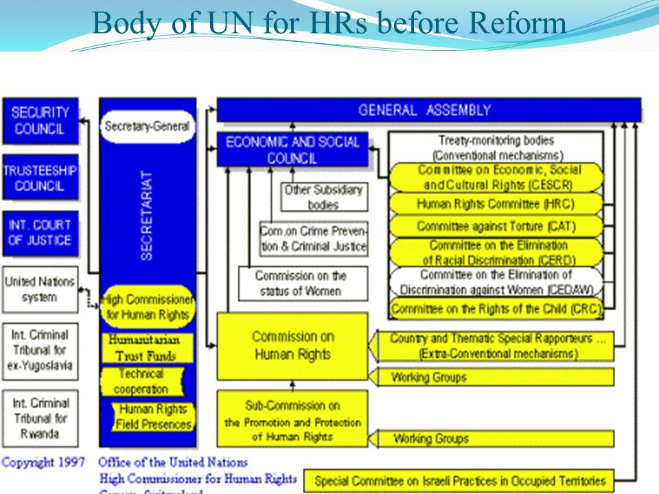 Body of UN on HRs after reform at 2006 HRs Treaties and its Mechanisms HRC CESCR CERD CAT CEDAW CRC CMW UN General Secretary / UNOHCHR Humanitarian Trust Fund Technical Cooperation Human Rights Field Presence UN Charter based Mechanism on HRs (Security Council) ICTY, ICTR, Resolution, 1325.