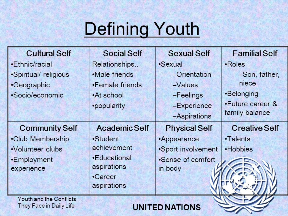 Youth and the Conflicts They Face in Daily Life UNITED NATIONS Defining Youth Cultural Self Ethnic/racial Spiritual/ religious Geographic Socio/economic Social Self Relationships..