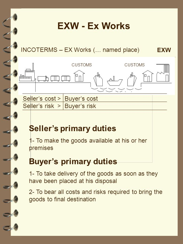 EXW - Ex Works CUSTOMS Sellers cost > Buyers cost Sellers risk > Buyers risk INCOTERMS – EX Works (… named place) EXW Sellers primary duties 1- To mak
